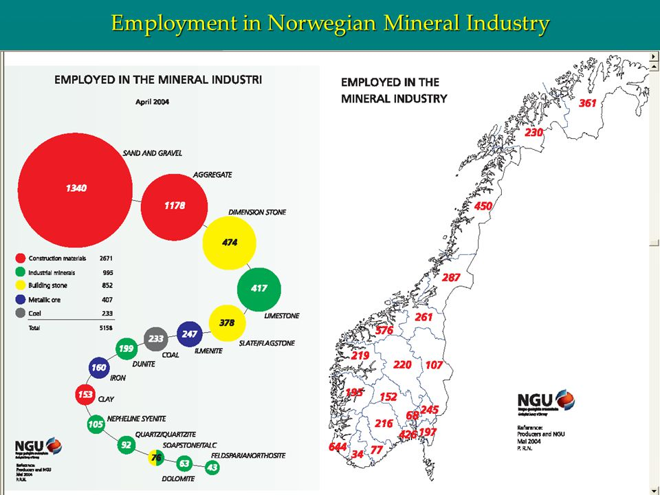 R U I : Resource Use Institute Devoted to the wise use of natural resources 35 Employment in Norwegian Mineral Industry
