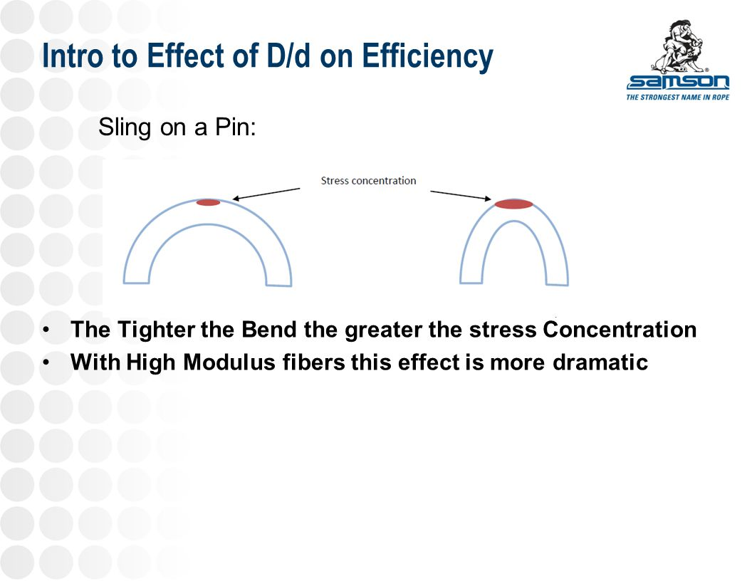 Intro to Effect of D/d on Efficiency The Tighter the Bend the greater the stress Concentration With High Modulus fibers this effect is more dramatic S