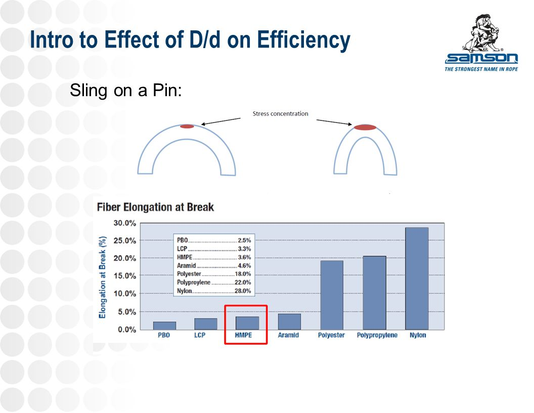 Intro to Effect of D/d on Efficiency Sling on a Pin: Parallel Core Is effected in a bend