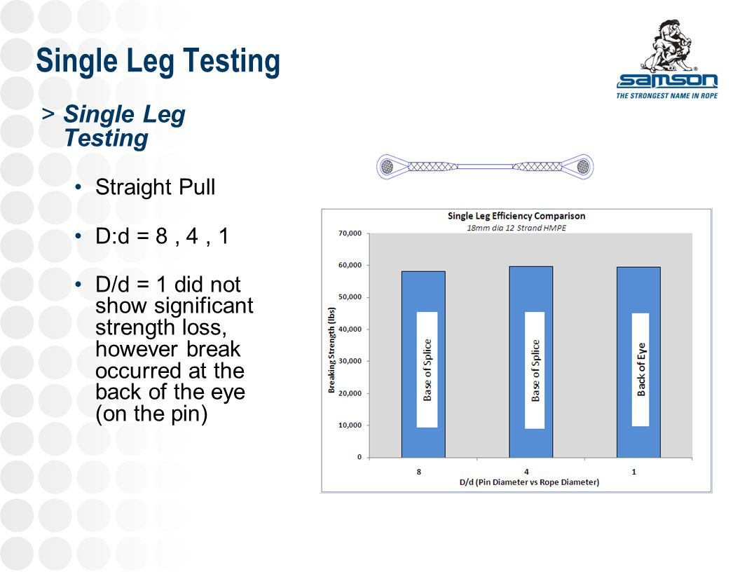 Grommet Testing Grommet strength is actually <2x rope strength Current industry recommendations range from 1.6-1.8x entered
