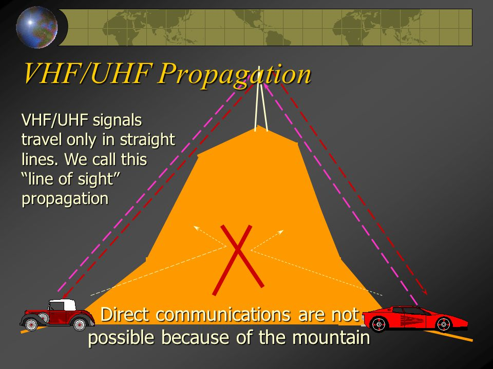VHF/UHF signals travel only in straight lines.