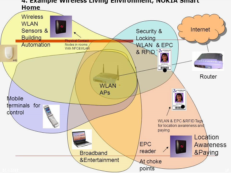 26.4.201515 4. Example Wireless Living Environment, NOKIA Smart Home WLAN & EPC &RFID Tags for location awareness and paying Security & Locking WLAN &