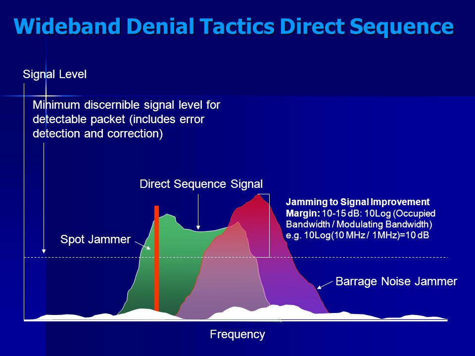 Wideband Denial Tactics Direct Sequence Direct Sequence Signal Barrage Noise Jammer Spot Jammer Frequency Signal Level Minimum discernible signal leve