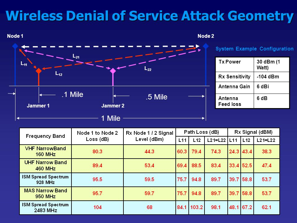 Wireless Denial of Service Attack Geometry 1 Mile.1 Mile Jammer 1Jammer 2.5 Mile Node 1Node 2 L 11 L 12 L 22 L 21 Tx Power30 dBm (1 Watt) Rx Sensitivity-104 dBm Antenna Gain6 dBi Antenna Feed loss 6 dB System Example Configuration