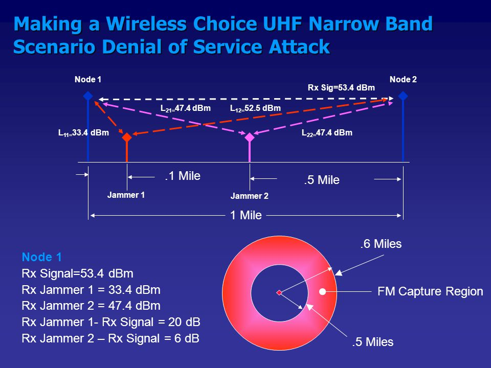 Making a Wireless Choice 2.4 GHz ISM Wide-Band Scenario Denial of Service Attack 1 Mile.1 Mile Jammer 1Jammer 2.5 Mile Node 1Node 2 L 11= 48.1 dBm L 12= 67.1 dBm L 22= 47.4 dBm L 21= 62.1 dBm Rx Sig=68 dBm.5 Miles.6 Miles FM Capture Region Node 1 Rx Signal= 68 dBm Rx Jammer 1 = 48.1 dBm Rx Jammer 2 = 62.1 dBm Rx Jammer 1- Rx Signal = 20 dB Rx Jammer 2 – Rx Signal = 6 dB  100 Hopping Channels: 20 dB  Jamming to Signal Improvement Margin  50 Hopping Channels: 17 dB  Jamming to Signal Improvement Margin Jamming to Signal Improvement =10Log (# of Hopping Channels)