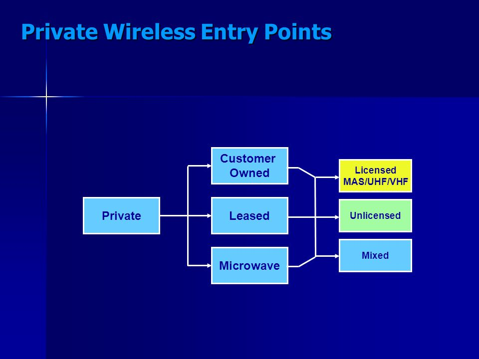 Private Customer Owned Leased Microwave Licensed MAS/UHF/VHF Unlicensed Mixed Private Wireless Entry Points