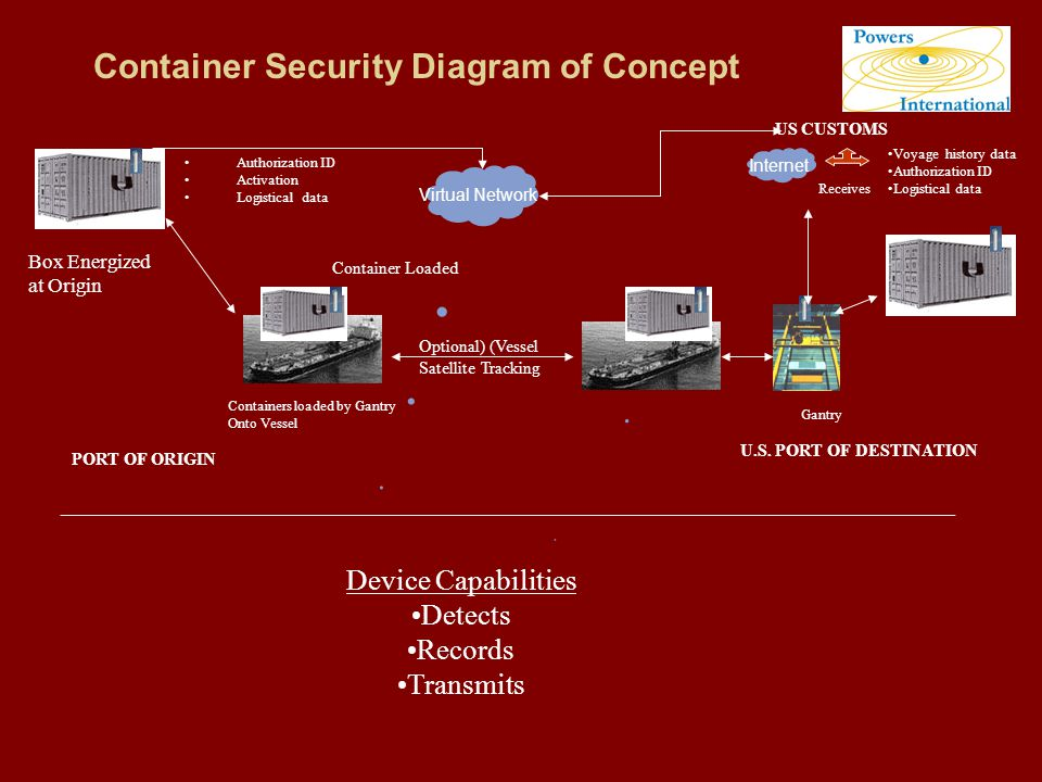 Container Security Diagram of Concept Virtual Network Box Energized at Origin Authorization ID Activation Logistical data Containers loaded by Gantry Onto Vessel Container Loaded PORT OF ORIGIN US CUSTOMS Receives Internet Voyage history data Authorization ID Logistical data Gantry Optional) (Vessel Satellite Tracking _______________________________________________________________________________________________________ Device Capabilities Detects Records Transmits U.S.