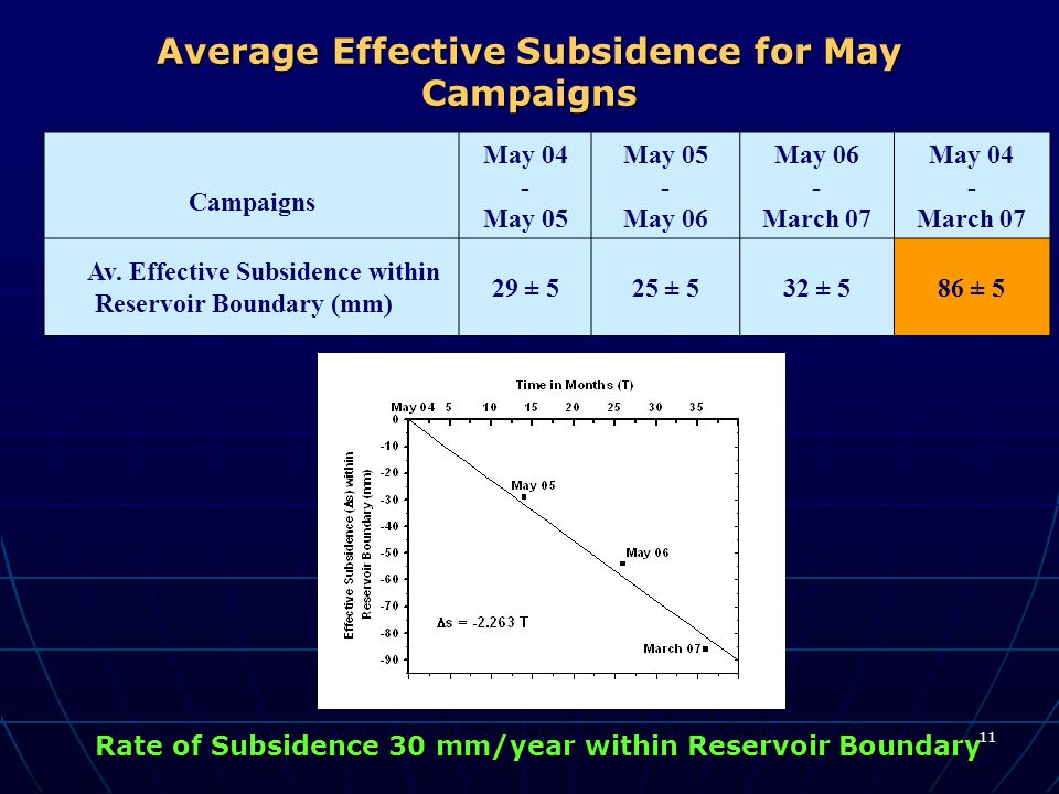 11 Average Effective Subsidence for May Campaigns Campaigns May 04 - May 05 - May 06 - March 07 May 04 - March 07 Av. Effective Subsidence within Rese