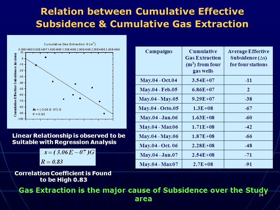 14 Relation between Cumulative Effective Subsidence & Cumulative Gas Extraction Gas Extraction is the major cause of Subsidence over the Study area Co