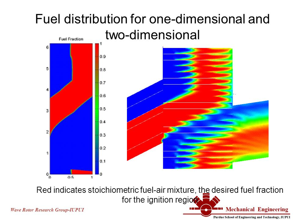 Wave Rotor Research Group-IUPUI Fuel distribution for one-dimensional and two-dimensional Red indicates stoichiometric fuel-air mixture, the desired fuel fraction for the ignition region