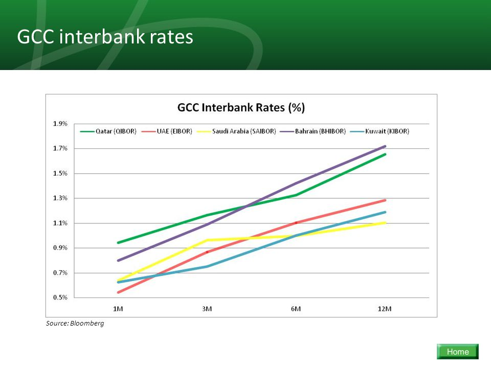 24 GCC interbank rates Source: Bloomberg