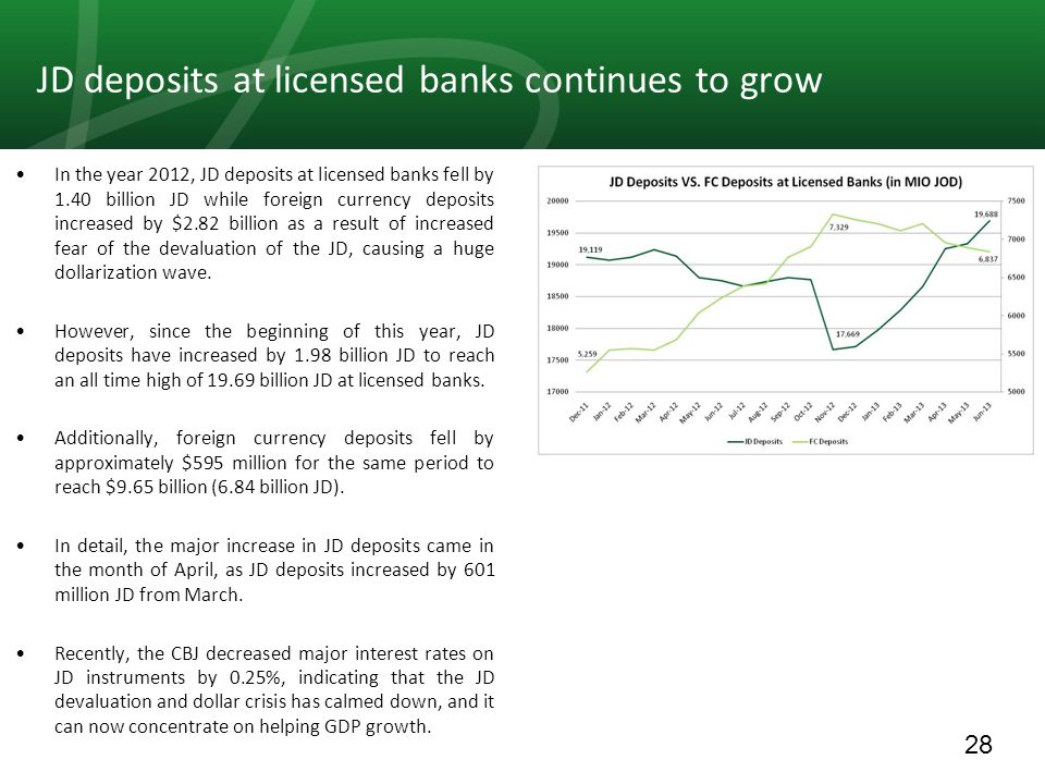 28 In the year 2012, JD deposits at licensed banks fell by 1.40 billion JD while foreign currency deposits increased by $2.82 billion as a result of increased fear of the devaluation of the JD, causing a huge dollarization wave.
