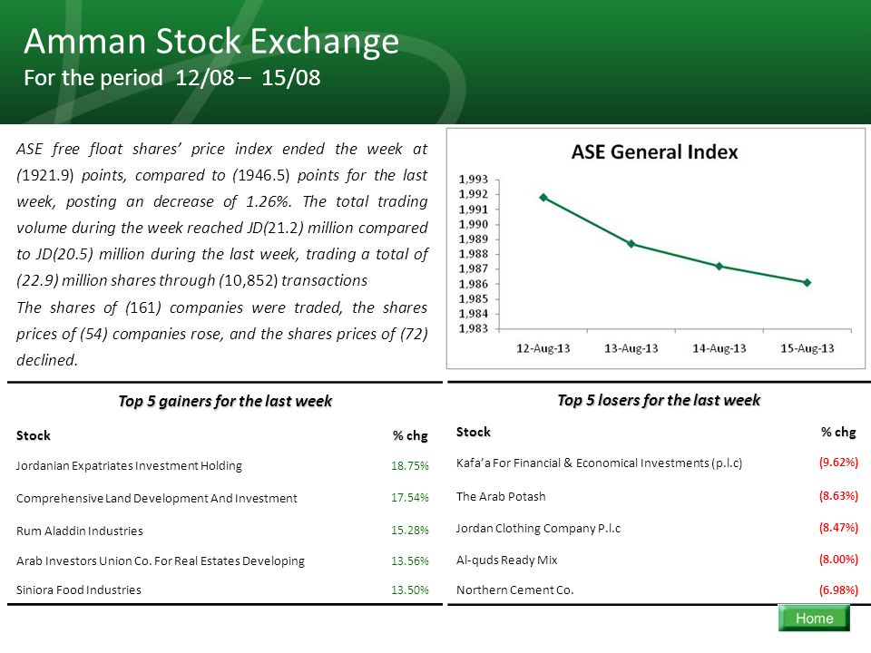 31 Amman Stock Exchange For the period 12/08 – 15/08 ASE free float shares' price index ended the week at (1921.9) points, compared to (1946.5) points for the last week, posting an decrease of 1.26%.