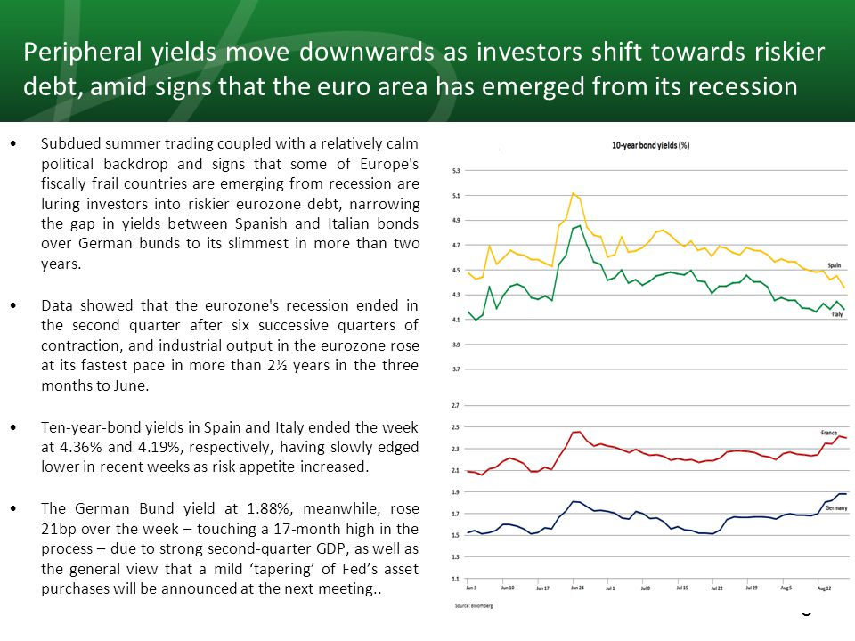 8 Peripheral yields move downwards as investors shift towards riskier debt, amid signs that the euro area has emerged from its recession Subdued summer trading coupled with a relatively calm political backdrop and signs that some of Europe s fiscally frail countries are emerging from recession are luring investors into riskier eurozone debt, narrowing the gap in yields between Spanish and Italian bonds over German bunds to its slimmest in more than two years.