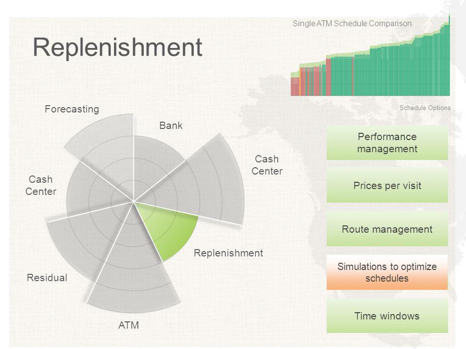 Simulations to optimize schedules Time windowsPrices per visitRoute management Performance management Replenishment Single ATM Schedule Comparison Sch