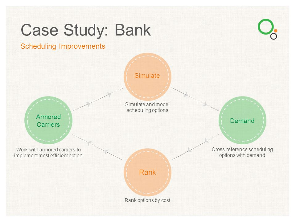 Case Study: Bank Scheduling Improvements Simulate and model scheduling options Simulate Cross-reference scheduling options with demand Demand Rank opt