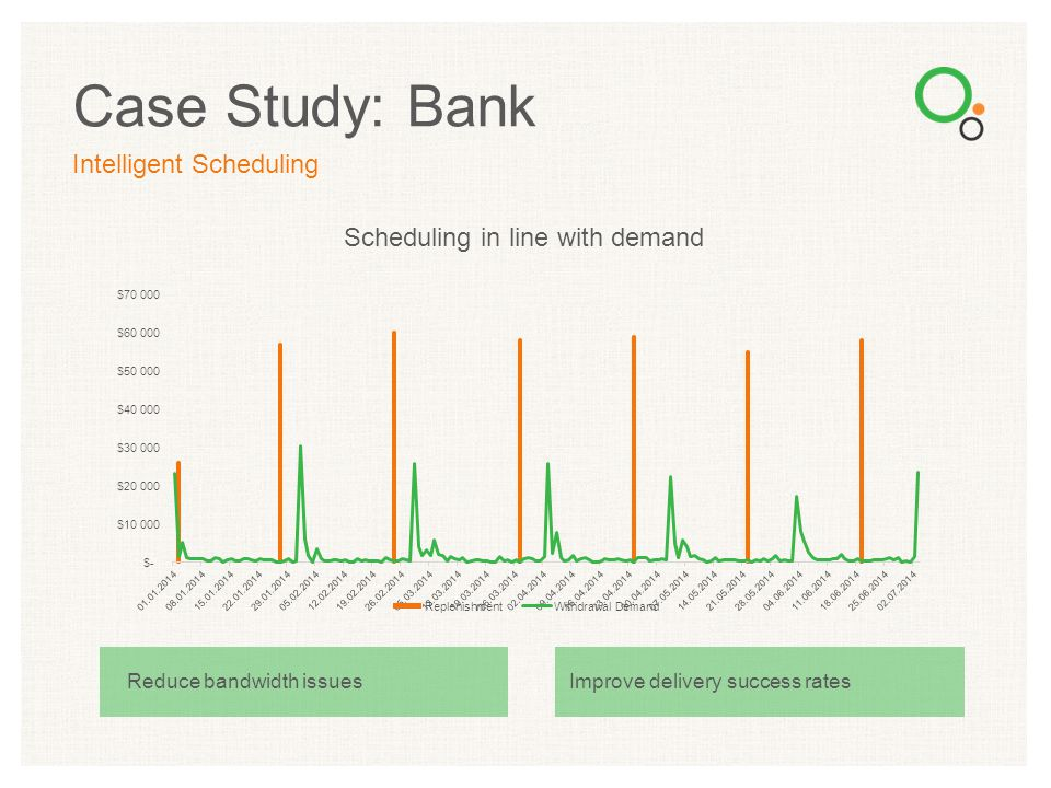 Case Study: Bank Intelligent Scheduling Scheduling in line with demand Reduce bandwidth issuesImprove delivery success rates