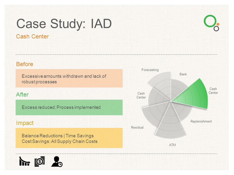 Case Study: IAD Forecasting Bank Cash Center Replenishment ATM Residual Cash Center Excessive amounts withdrawn and lack of robust processes Before Ex