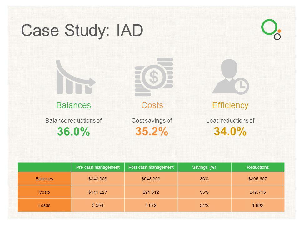 Case Study: IAD Pre cash managementPost cash managementSavings (%)Reductions Balances$848,908$543,30036%$305,607 Costs$141,227$91,51235%$49,715 Loads5