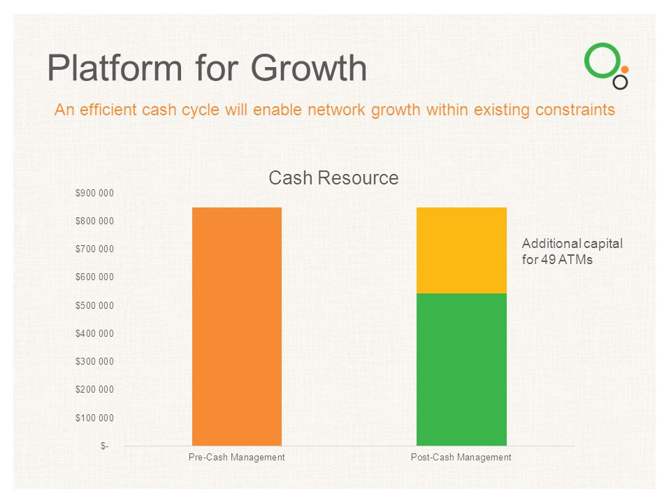 An efficient cash cycle will enable network growth within existing constraints Platform for Growth Cash Resource Additional capital for 49 ATMs
