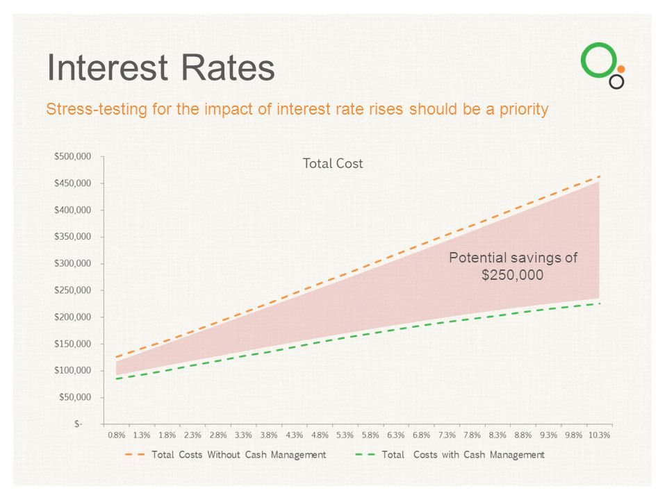 Stress-testing for the impact of interest rate rises should be a priority Interest Rates Potential savings of $250,000