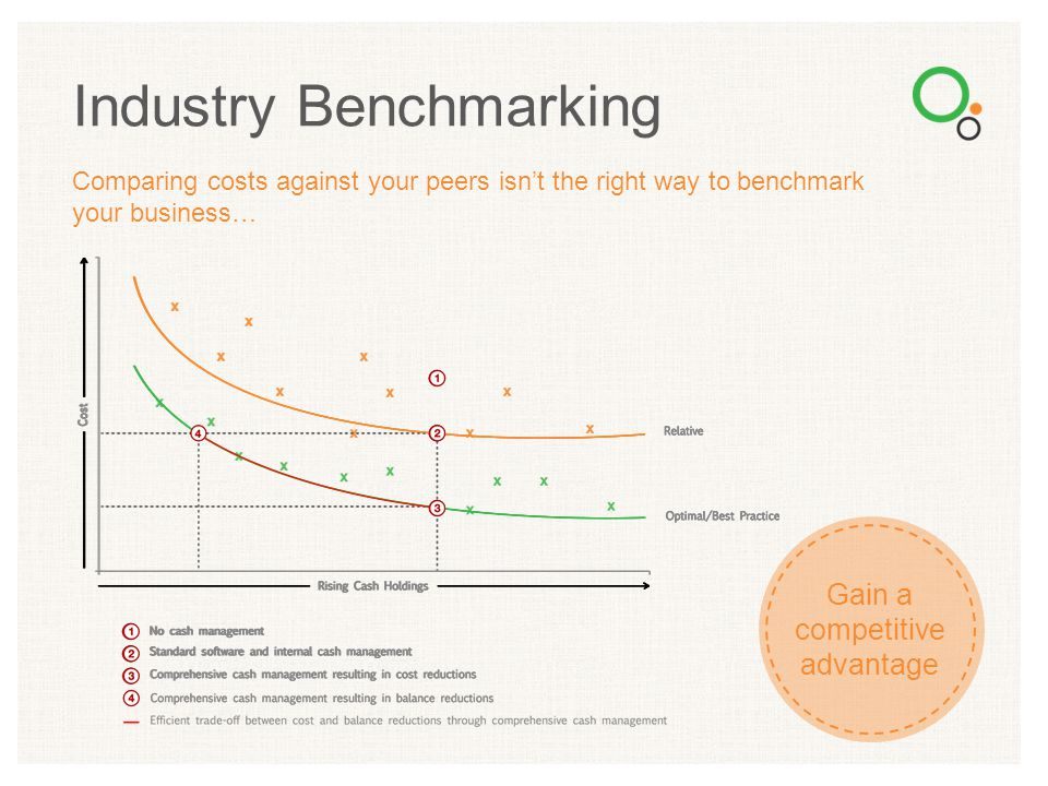 Comparing costs against your peers isn't the right way to benchmark your business… Industry Benchmarking Gain a competitive advantage