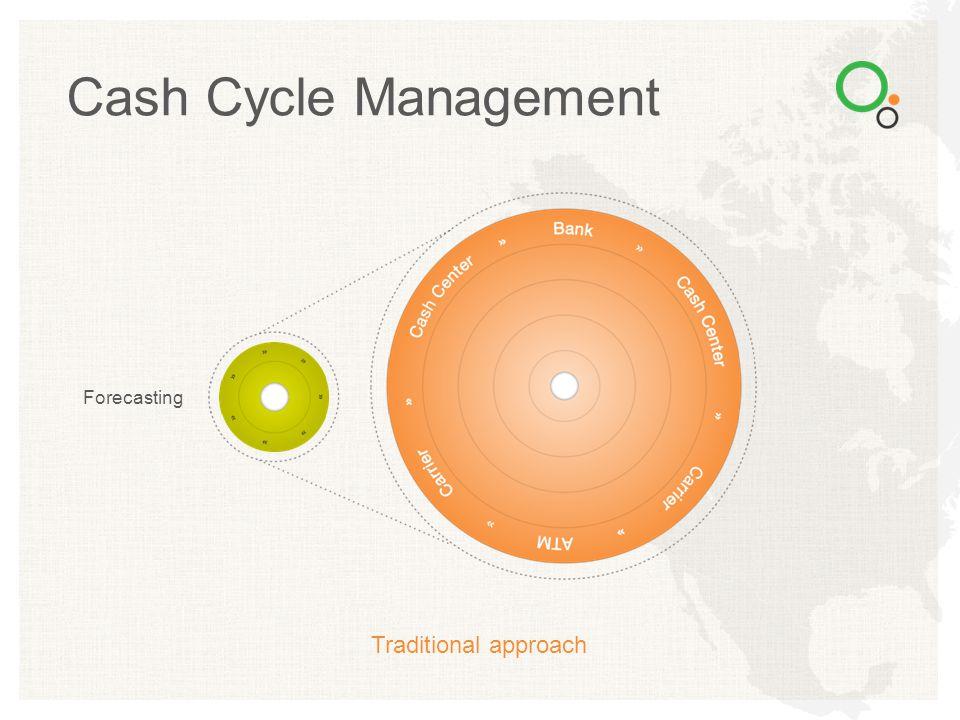 Bank Cash Center Replenishment ATM Residual Cash Center Cash Cycle Management