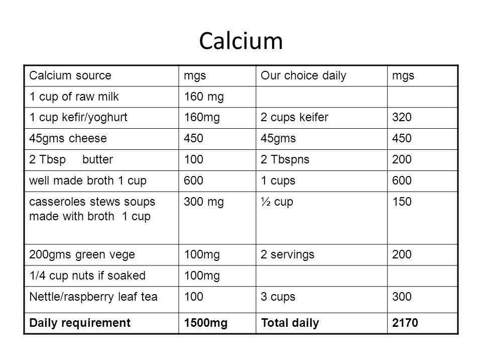 Calcium Calcium sourcemgsOur choice dailymgs 1 cup of raw milk160 mg 1 cup kefir/yoghurt160mg2 cups keifer320 45gms cheese 45045gms450 2 Tbsp butter 1