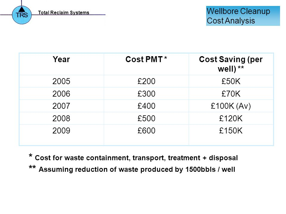 Total Reclaim Systems Wellbore Cleanup Cost Analysis YearCost PMT *Cost Saving (per well) ** 2005£200£50K 2006£300£70K 2007£400£100K (Av) 2008£500£120K 2009£600£150K * Cost for waste containment, transport, treatment + disposal ** Assuming reduction of waste produced by 1500bbls / well