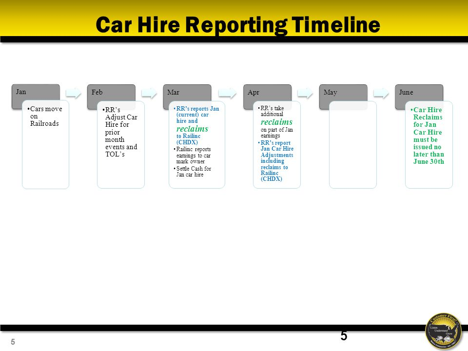 55 Car Hire Reporting Timeline Jan Cars move on Railroads Feb RR's Adjust Car Hire for prior month events and TOL's Mar RR's reports Jan (current) car hire and reclaims to Railinc (CHDX) Railinc reports earnings to car mark owner Settle Cash for Jan car hire Apr RR's take additional reclaims on part of Jan earnings RR's report Jan Car Hire Adjustments including reclaims to Railinc (CHDX) MayJune Car Hire Reclaims for Jan Car Hire must be issued no later than June 30th 5