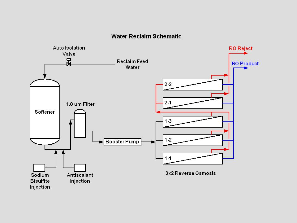 Key Design Decisions RO Treatment Membrane Selection Water Softener RO Configuration Booster Pump