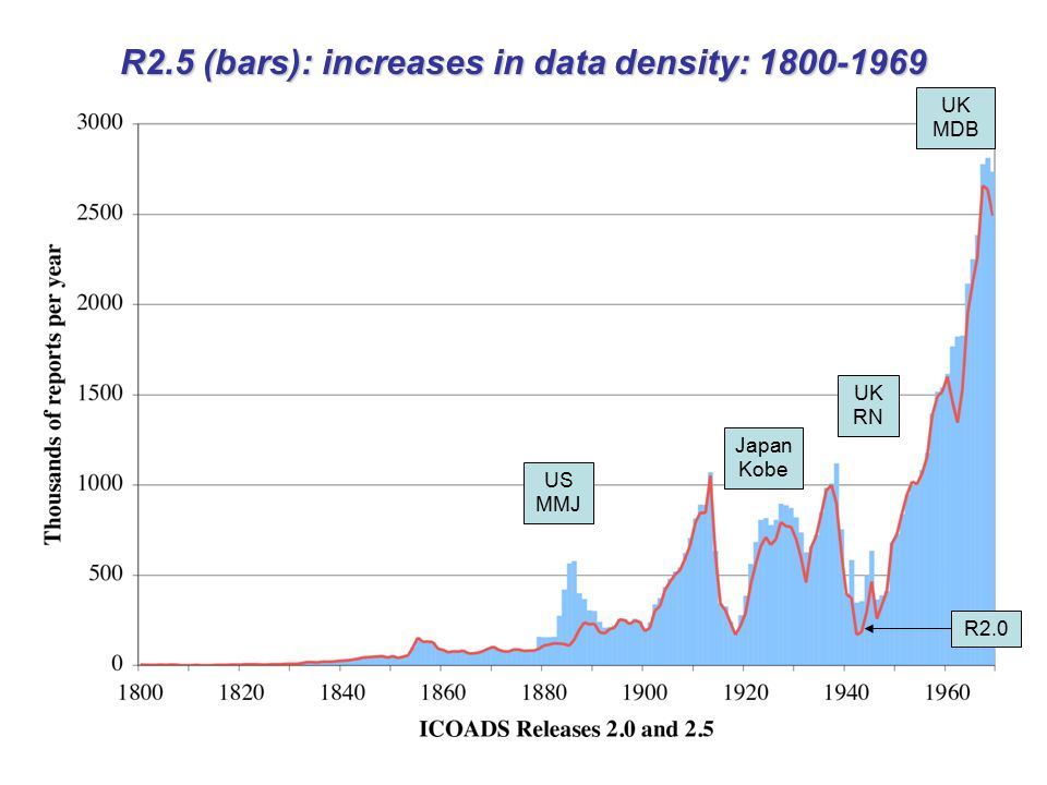 R2.5 (bars): increases in data density: 1800-1969 US MMJ Japan Kobe UK RN UK MDB R2.0