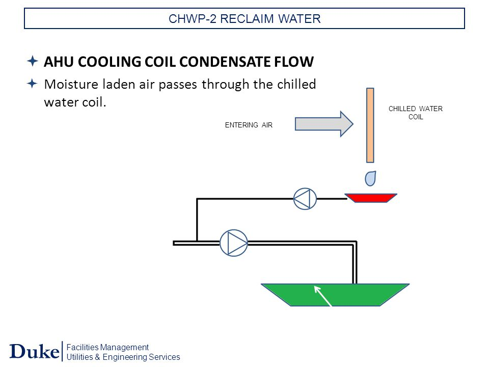 Facilities Management Utilities & Engineering Services Duke CHWP-2 RECLAIM WATER  AHU COOLING COIL CONDENSATE FLOW  Moisture laden air passes through the chilled water coil.