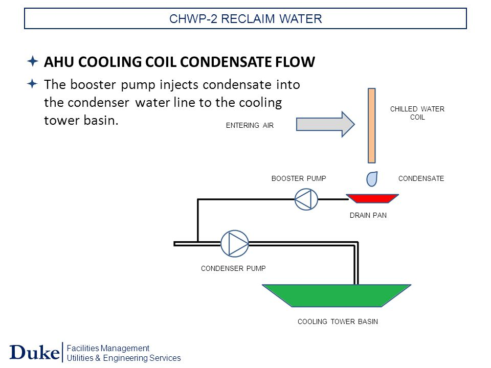 Facilities Management Utilities & Engineering Services Duke CHWP-2 RECLAIM WATER  AHU COOLING COIL CONDENSATE FLOW  The booster pump injects condensate into the condenser water line to the cooling tower basin.