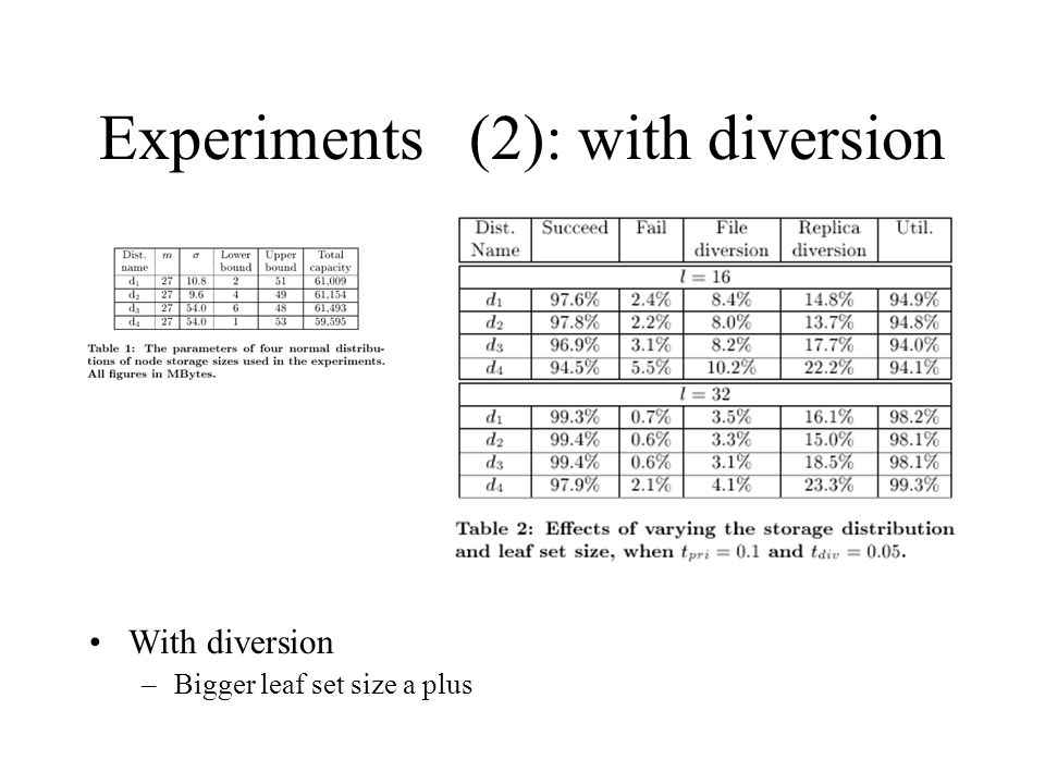 Experiments (2): with diversion With diversion –Bigger leaf set size a plus