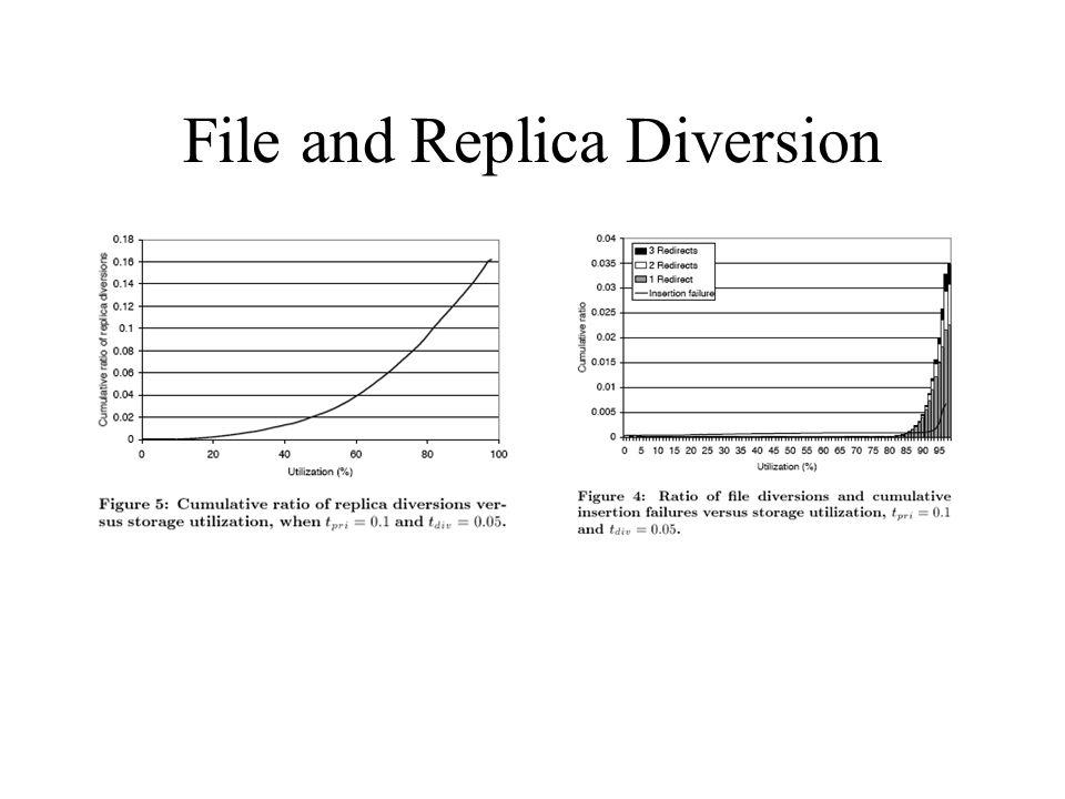 File and Replica Diversion