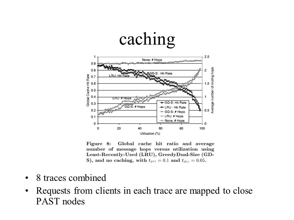 caching 8 traces combined Requests from clients in each trace are mapped to close PAST nodes