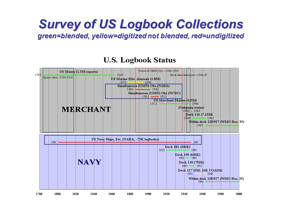 Survey of US Logbook Collections green=blended, yellow=digitized not blended, red=undigitized