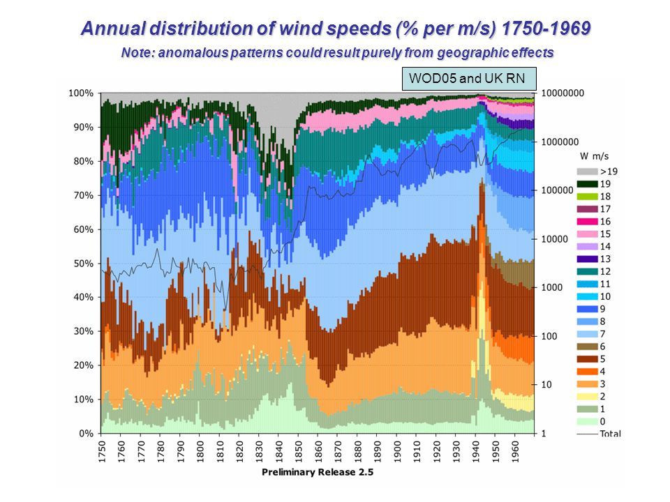 Annual distribution of wind speeds (% per m/s) 1750-1969 Note: anomalous patterns could result purely from geographic effects WOD05 and UK RN