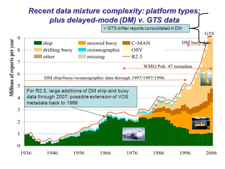 Recent data mixture complexity: platform types; plus delayed-mode (DM) v.