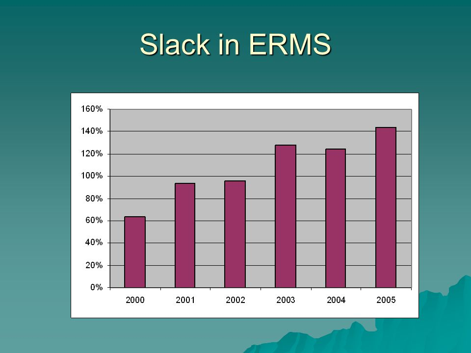Slack in ERMS