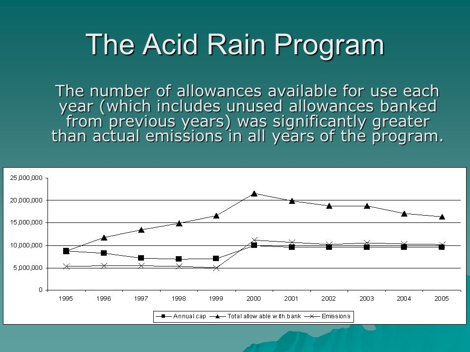The Acid Rain Program The number of allowances available for use each year (which includes unused allowances banked from previous years) was significantly greater than actual emissions in all years of the program.
