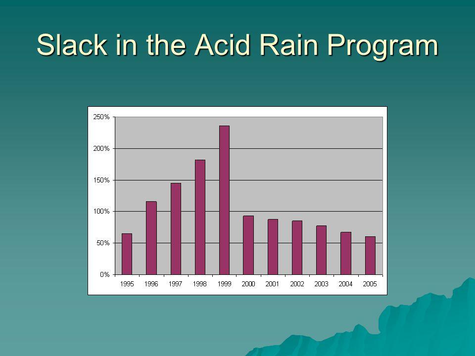 Slack in the Acid Rain Program