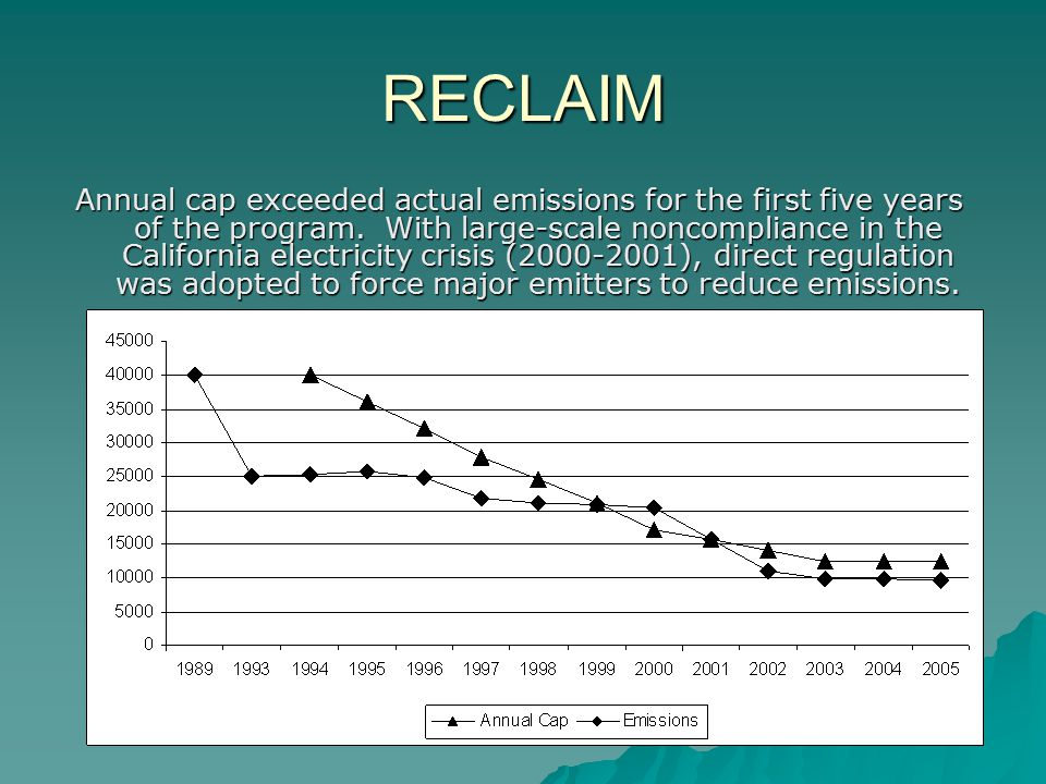 RECLAIM Annual cap exceeded actual emissions for the first five years of the program.