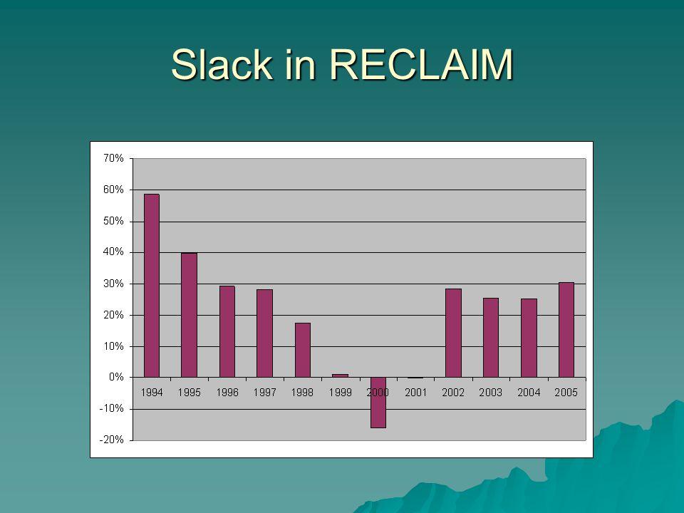 Slack in RECLAIM