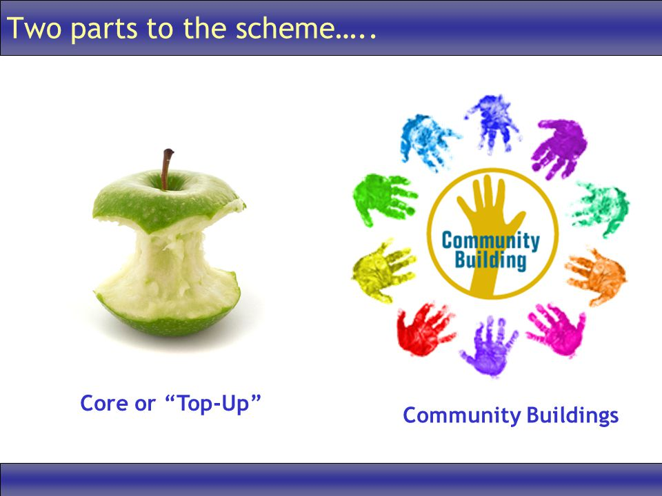 Two parts to the scheme….. Core or Top-Up Community Buildings