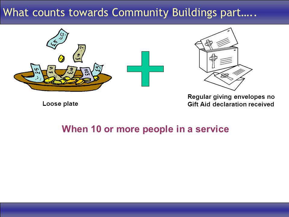 What counts towards Community Buildings part…..