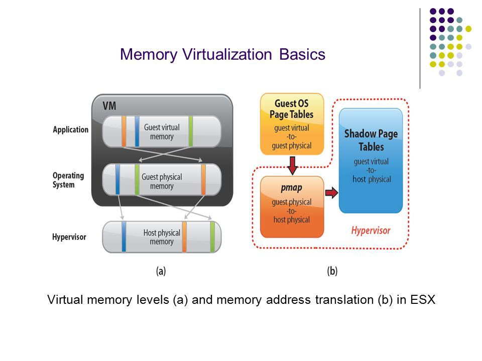 Memory Virtualization Basics Virtual memory levels (a) and memory address translation (b) in ESX