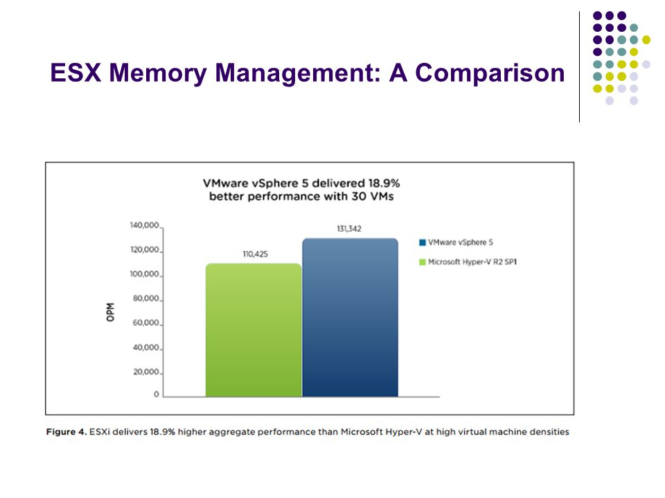 ESX Memory Management: A Comparison
