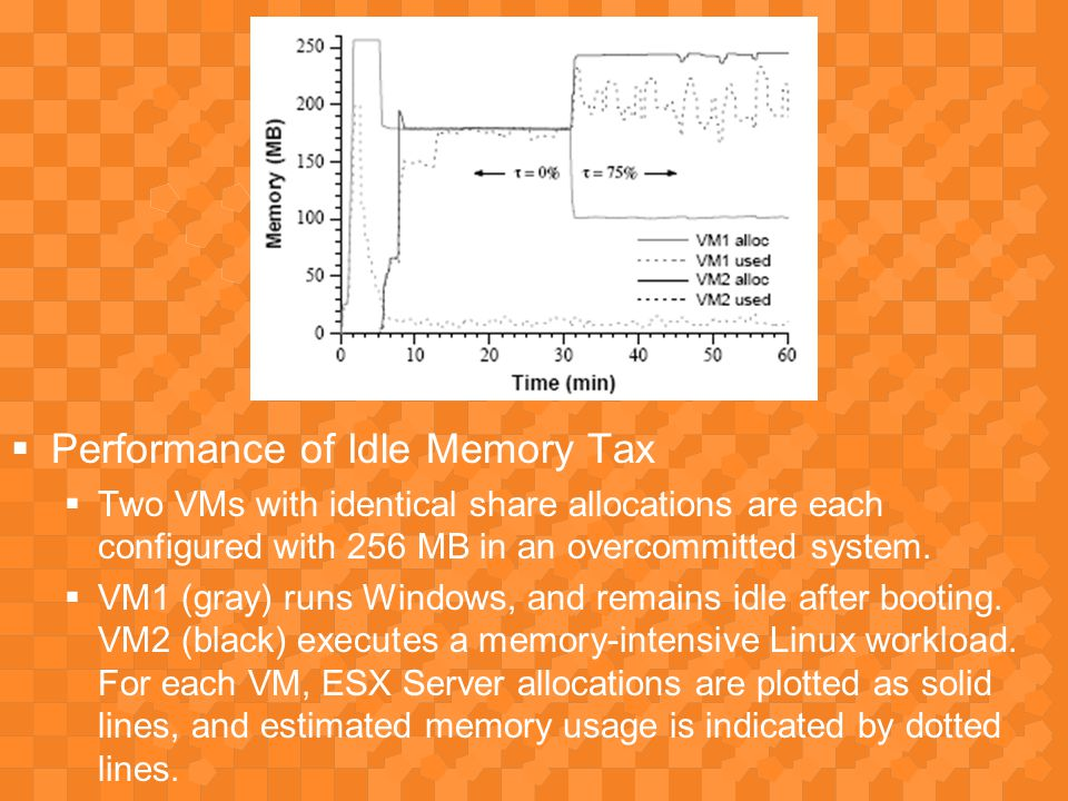  Performance of Idle Memory Tax  Two VMs with identical share allocations are each configured with 256 MB in an overcommitted system.